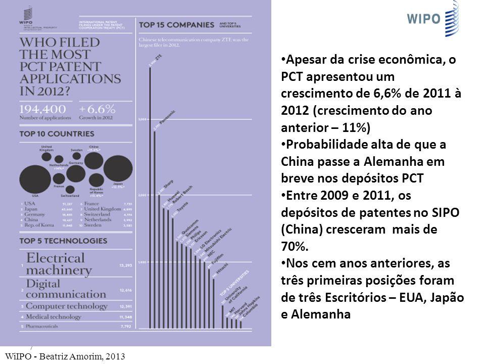 Apesar da crise econômica, o PCT apresentou um crescimento de 6,6% de 2011 à 2012 (crescimento do ano anterior – 11%)