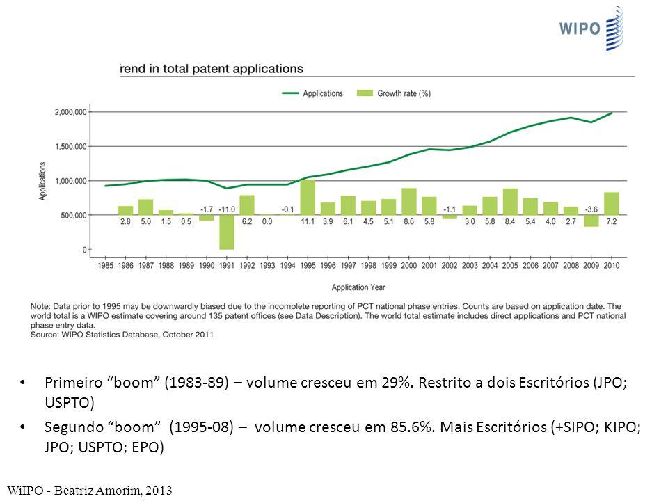 Primeiro boom (1983-89) – volume cresceu em 29%