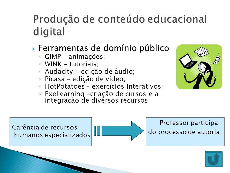Produção de conteúdo educacional digital
