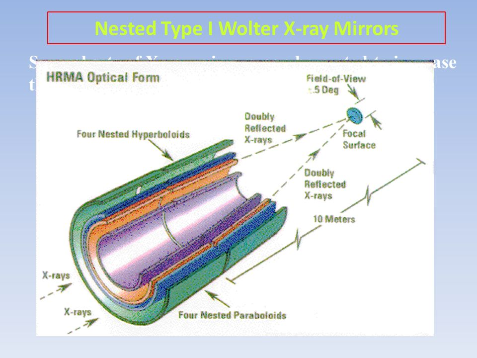 Nested Type I Wolter X-ray Mirrors