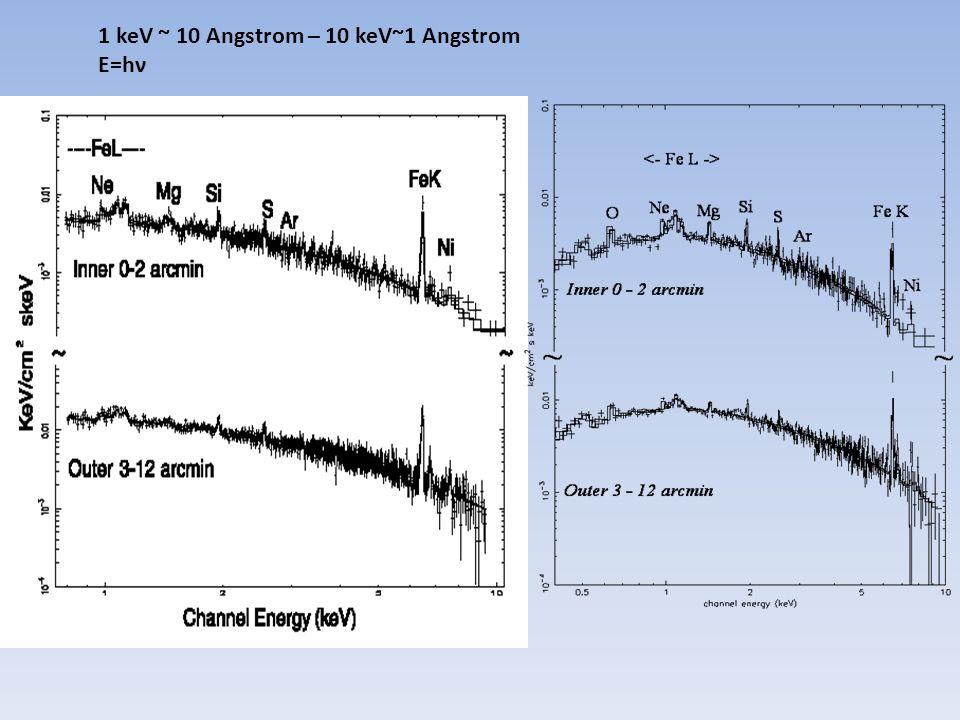 1 keV ~ 10 Angstrom – 10 keV~1 Angstrom