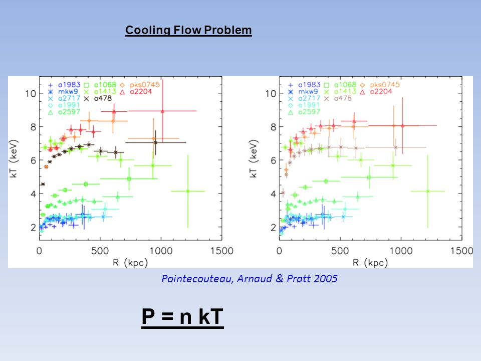 Cooling Flow Problem Pointecouteau, Arnaud & Pratt 2005 P = n kT