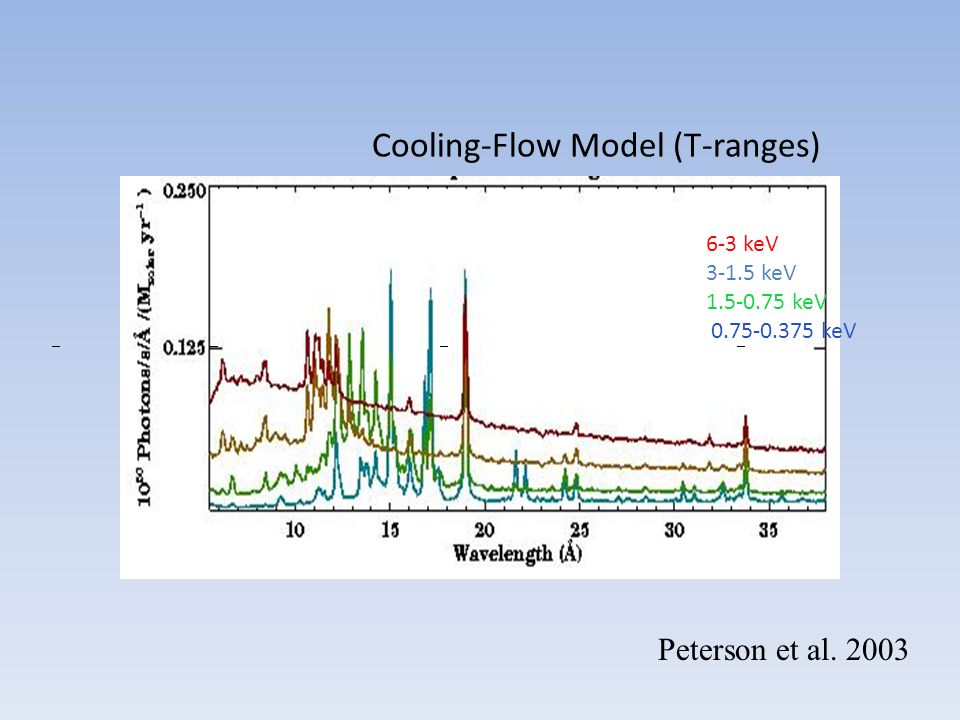 Cooling-Flow Model (T-ranges)