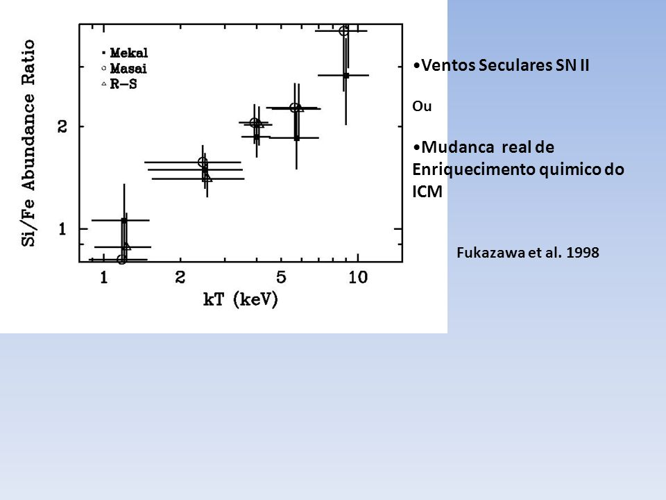 Mudanca real de Enriquecimento quimico do ICM