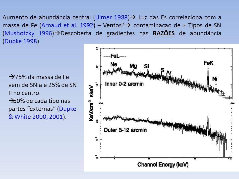 Aumento de abundância central (Ulmer 1988) Luz das Es correlaciona com a massa de Fe (Arnaud et al. 1992) – Ventos  contaminacao de ≠ Tipos de SN (Mushotzky 1996)Descoberta de gradientes nas RAZÕES de abundância (Dupke 1998)