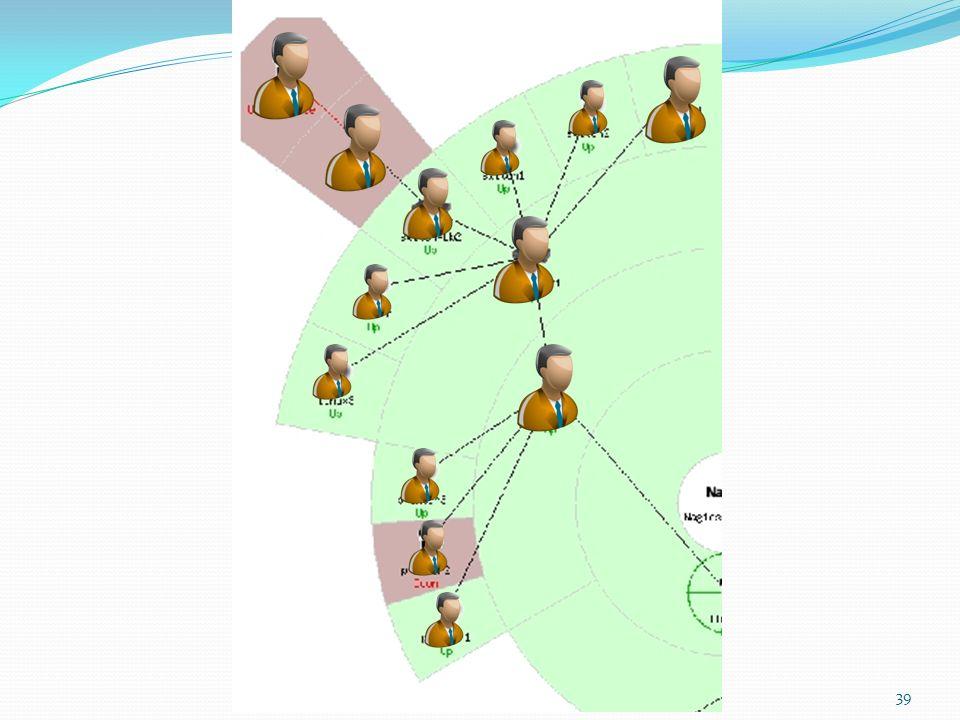 Agora sabe o que é bem mais complicado do que monitorar a disponibilidade de servidores Monitorar a disponibilidade de pessoas…