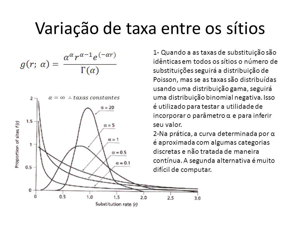 Variação de taxa entre os sítios