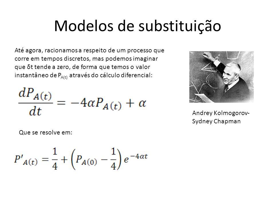 Modelos de substituição