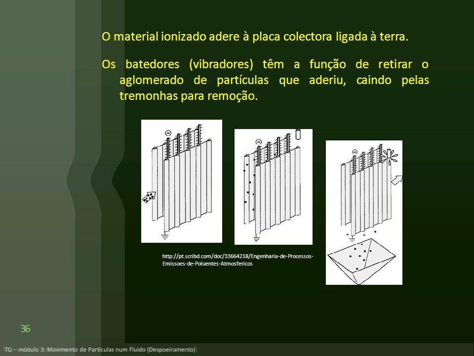 O material ionizado adere à placa colectora ligada à terra
