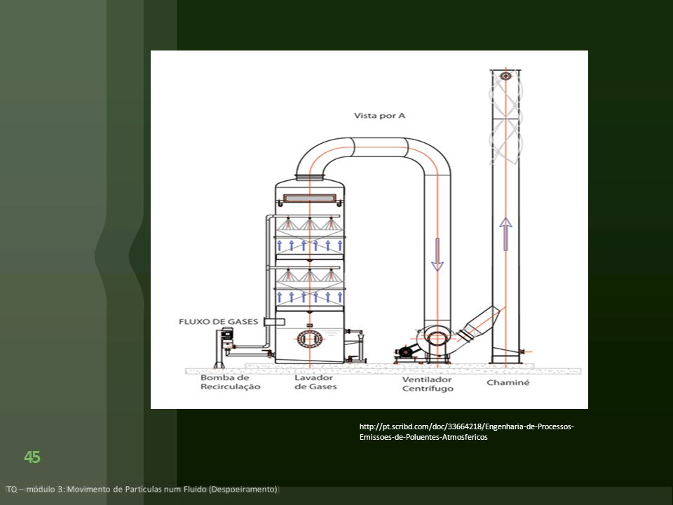 TQ – módulo 3: Movimento de Partículas num Fluido (Despoeiramento)