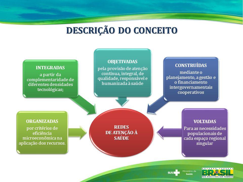 DESCRIÇÃO DO CONCEITO OBJETIVADAS