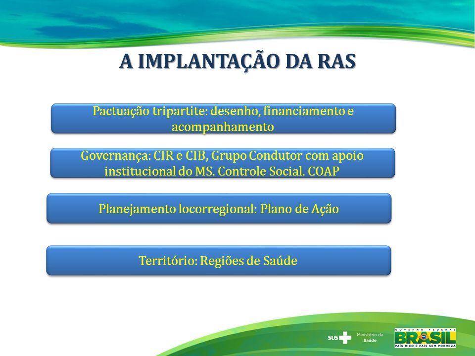 A IMPLANTAÇÃO DA RAS Pactuação tripartite: desenho, financiamento e acompanhamento.