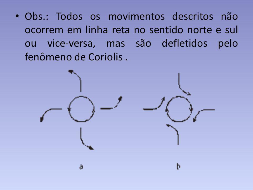 Obs.: Todos os movimentos descritos não ocorrem em linha reta no sentido norte e sul ou vice-versa, mas são defletidos pelo fenômeno de Coriolis .