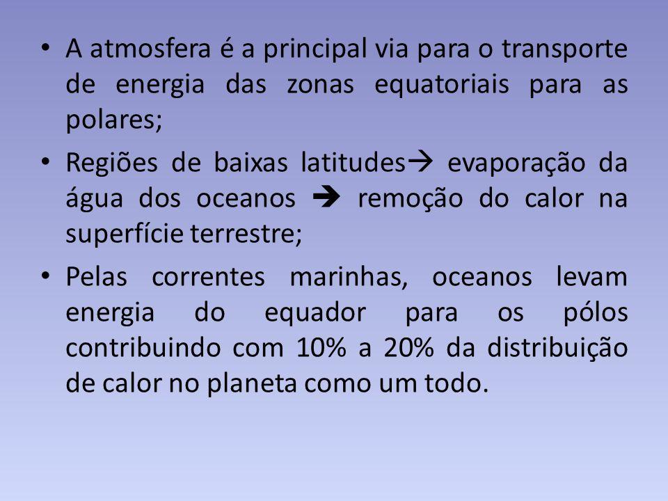 A atmosfera é a principal via para o transporte de energia das zonas equatoriais para as polares;