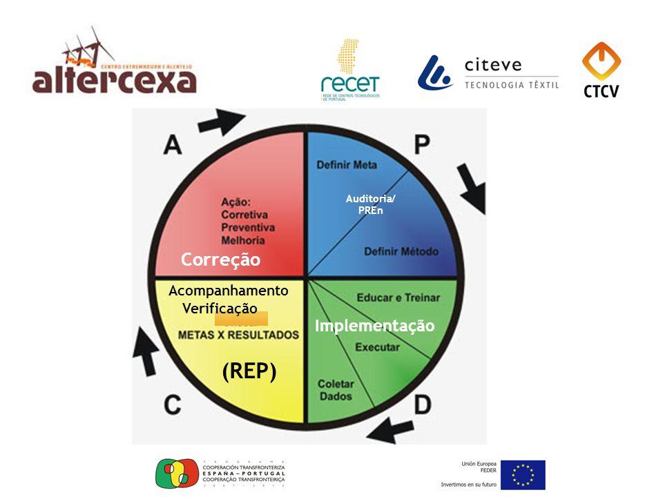 (REP) Correção Implementação Acompanhamento Verificação Auditoria/