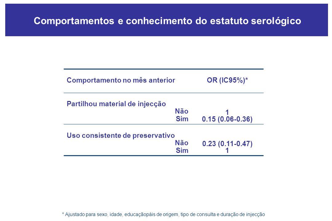 Comportamentos e conhecimento do estatuto serológico