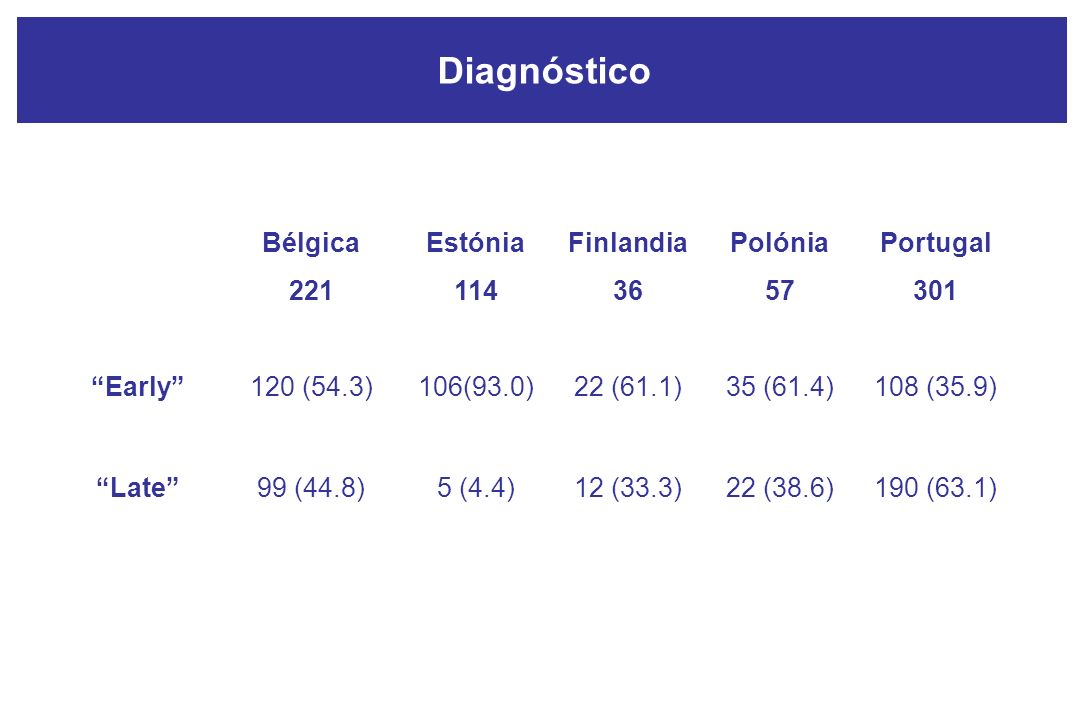 Diagnóstico Bélgica 221 Estónia 114 Finlandia 36 Polónia 57 Portugal