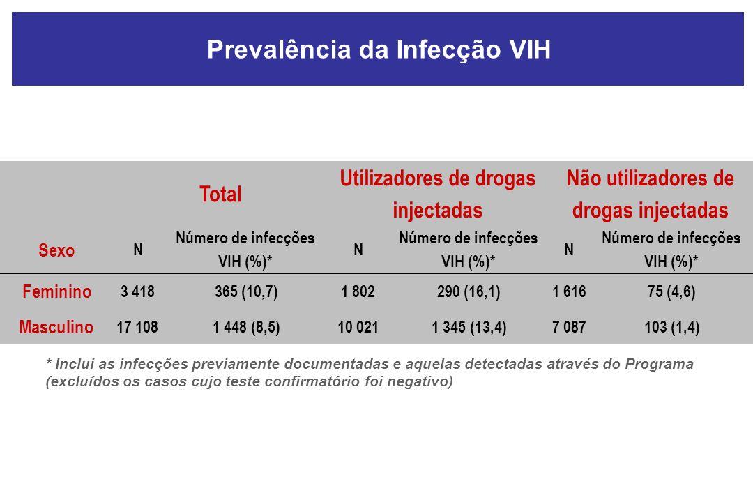 Prevalência da Infecção VIH