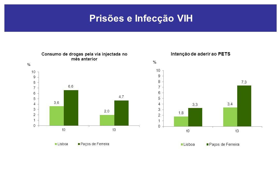 Prisões e Infecção VIH