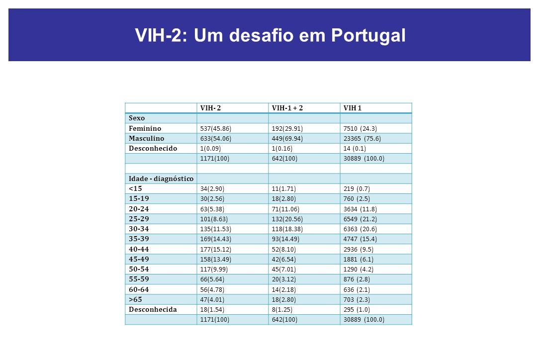 VIH-2: Um desafio em Portugal