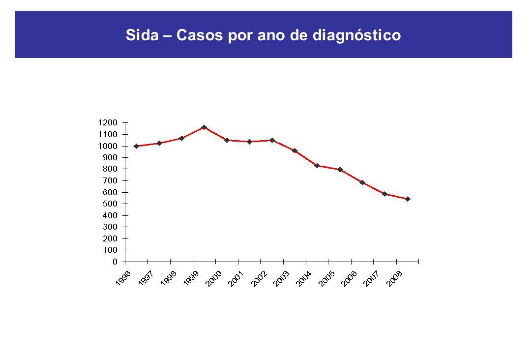 Sida – Casos por ano de diagnóstico