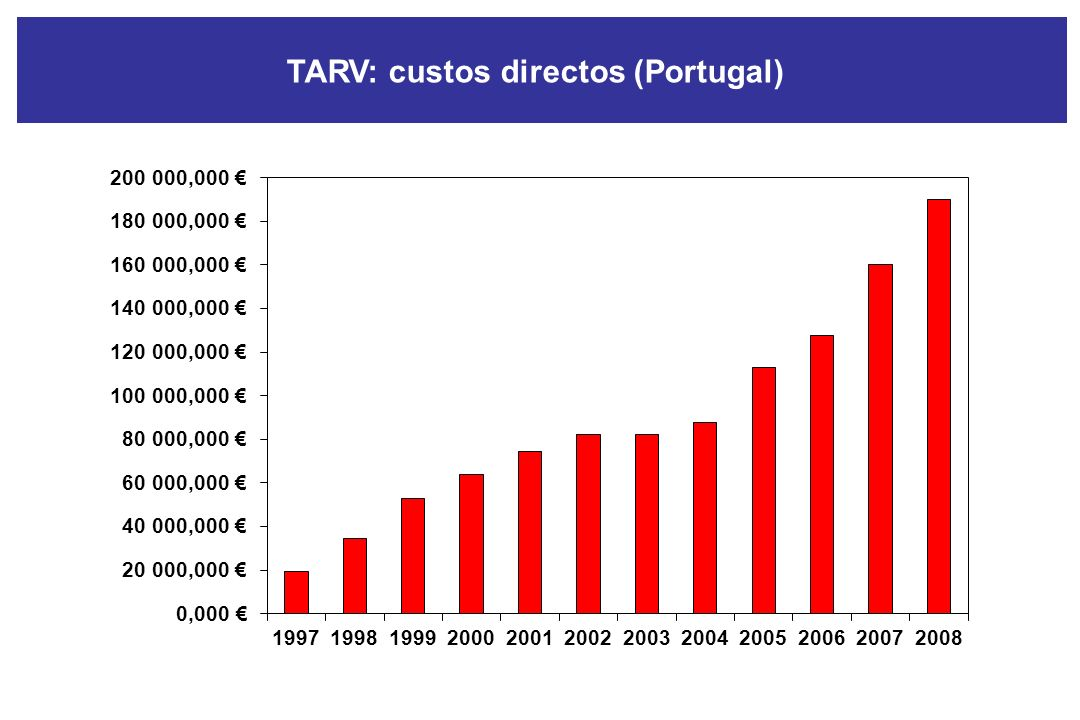 TARV: custos directos (Portugal)