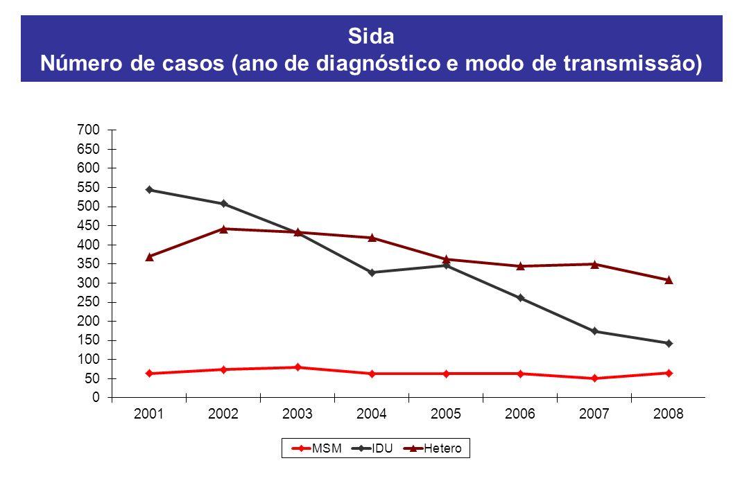 Número de casos (ano de diagnóstico e modo de transmissão)