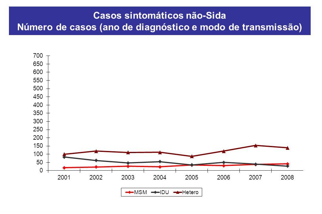 Casos sintomáticos não-Sida
