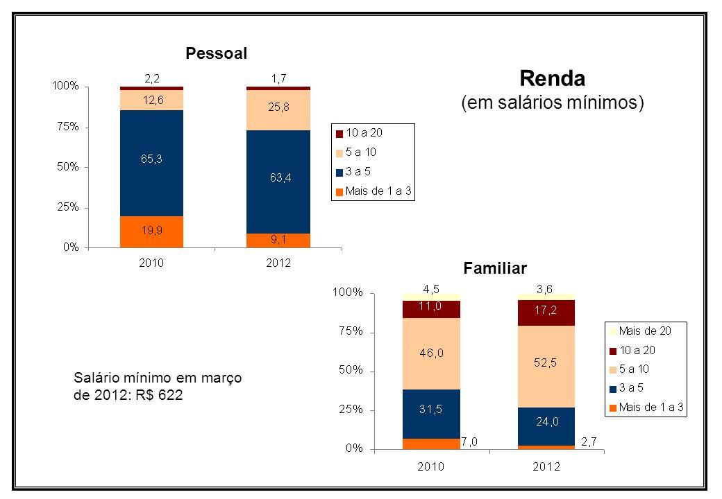 Renda (em salários mínimos) Pessoal Familiar Salário mínimo em março