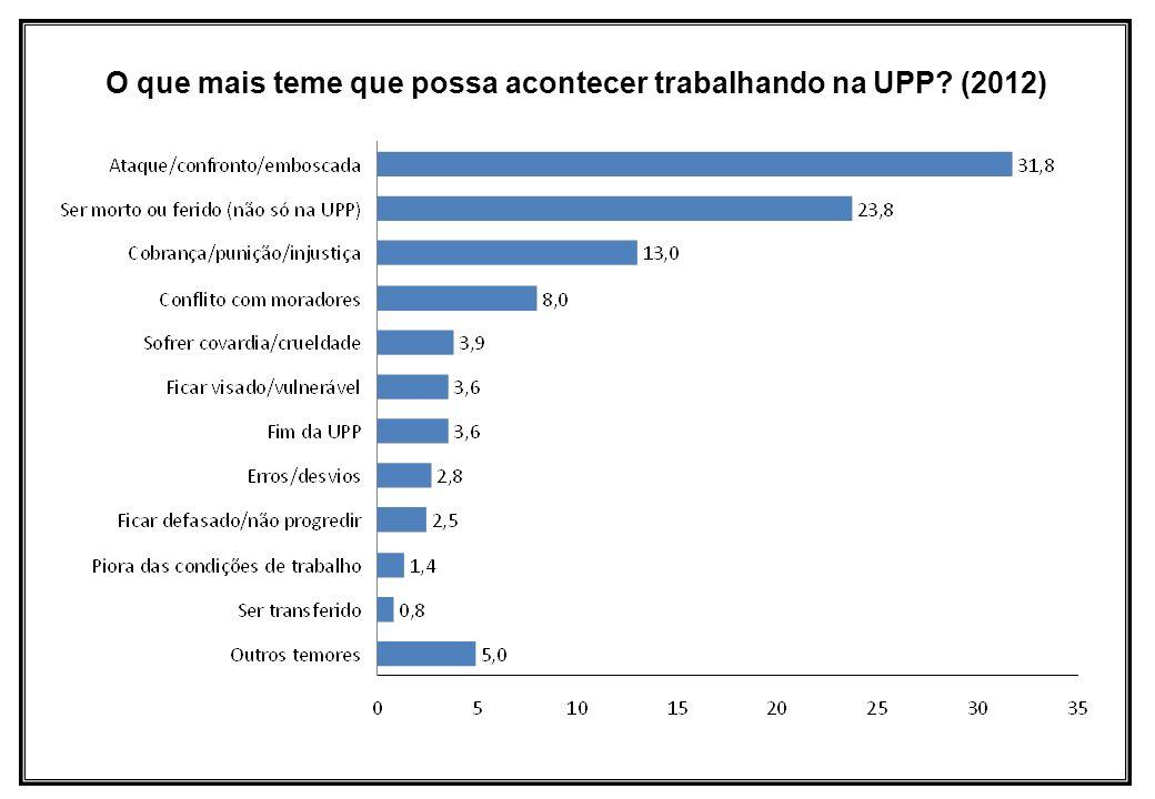 O que mais teme que possa acontecer trabalhando na UPP (2012)