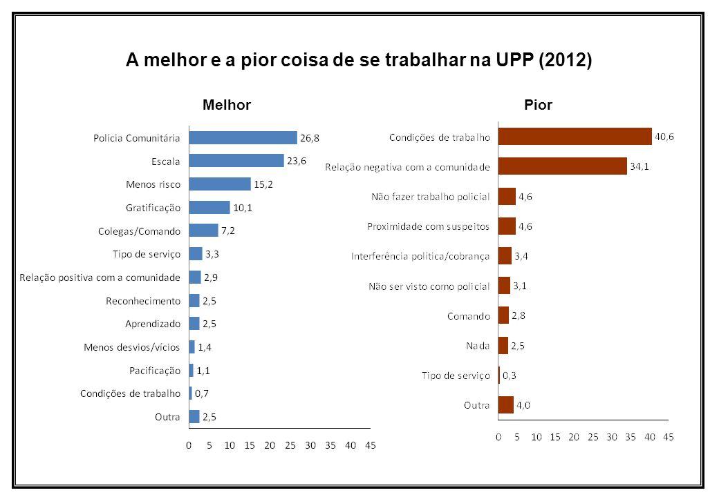 A melhor e a pior coisa de se trabalhar na UPP (2012)