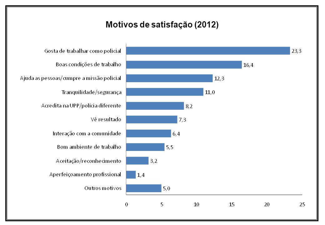 Motivos de satisfação (2012)