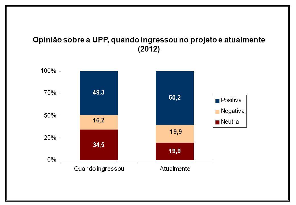 Opinião sobre a UPP, quando ingressou no projeto e atualmente (2012)