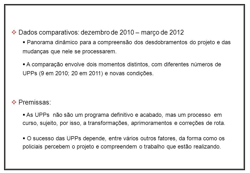 Dados comparativos: dezembro de 2010 – março de 2012