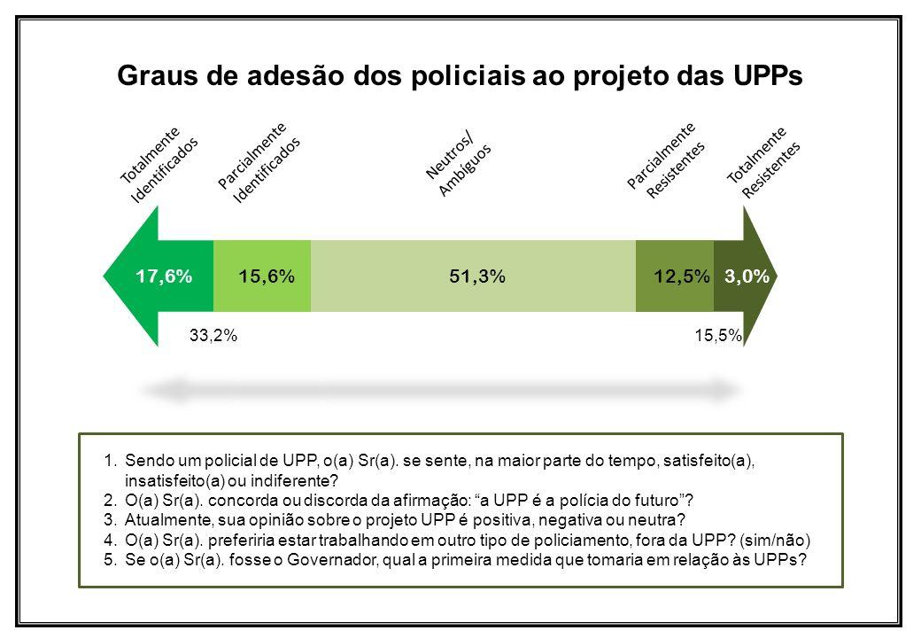 Graus de adesão dos policiais ao projeto das UPPs