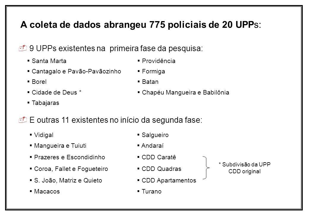 A coleta de dados abrangeu 775 policiais de 20 UPPs: