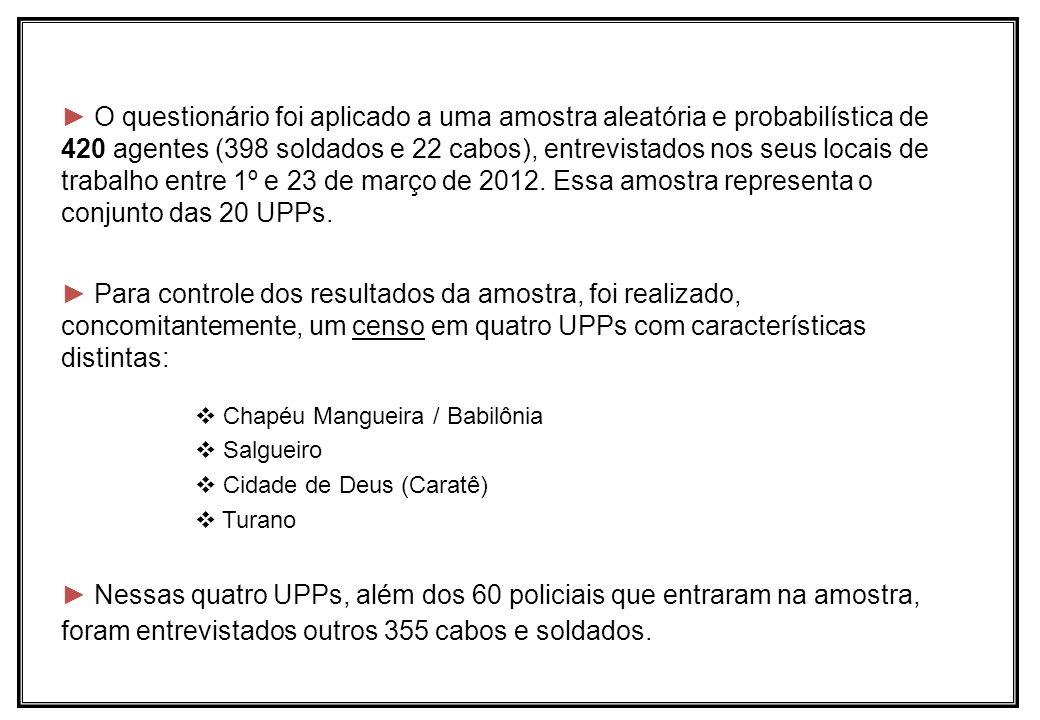 O questionário foi aplicado a uma amostra aleatória e probabilística de 420 agentes (398 soldados e 22 cabos), entrevistados nos seus locais de trabalho entre 1º e 23 de março de 2012. Essa amostra representa o conjunto das 20 UPPs.