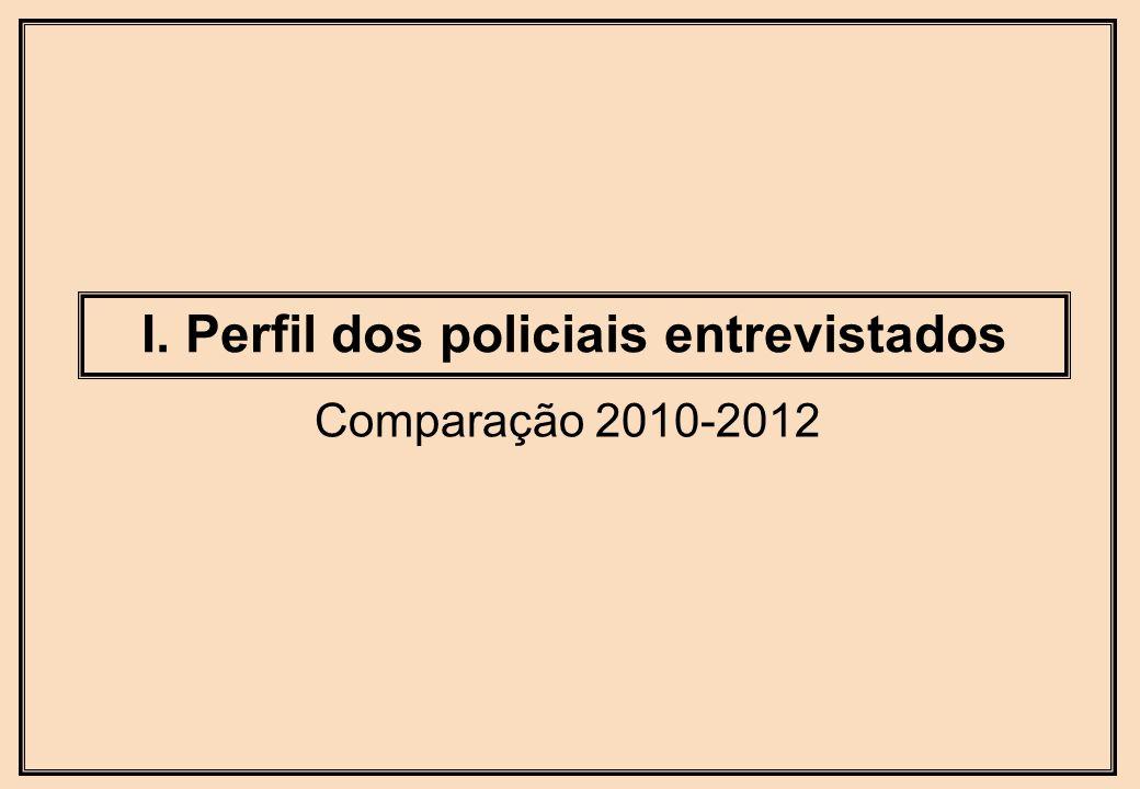 I. Perfil dos policiais entrevistados