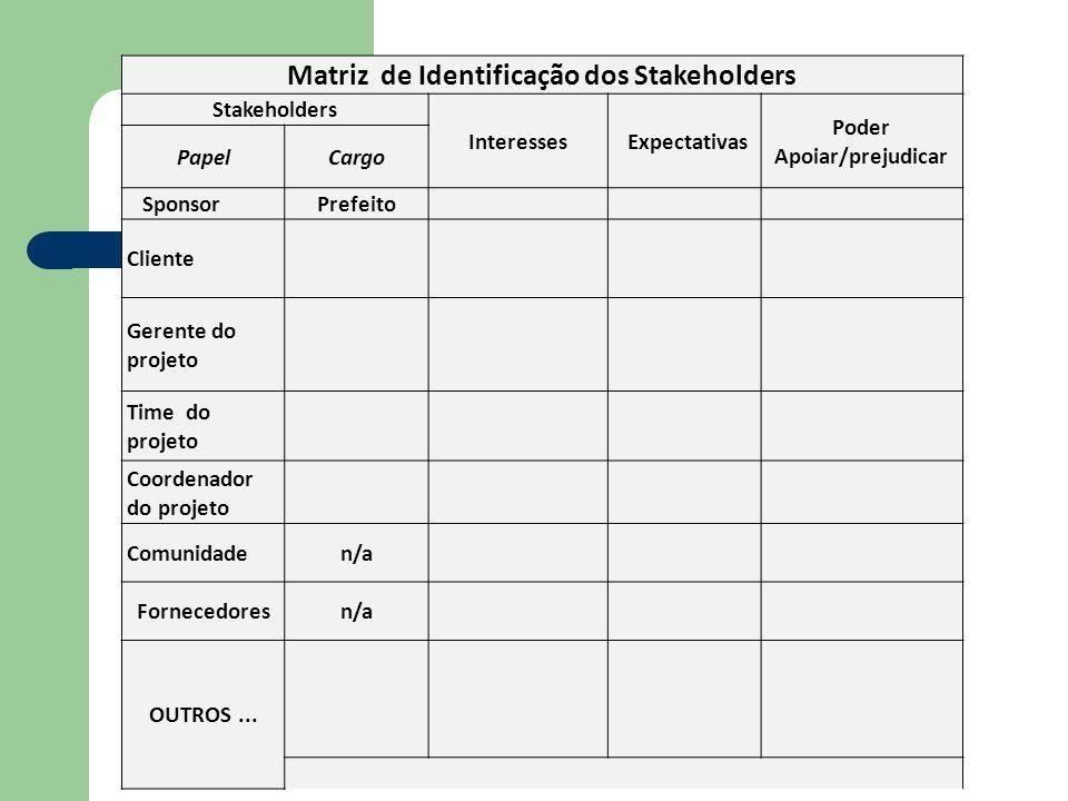 Matriz de Identificação dos Stakeholders