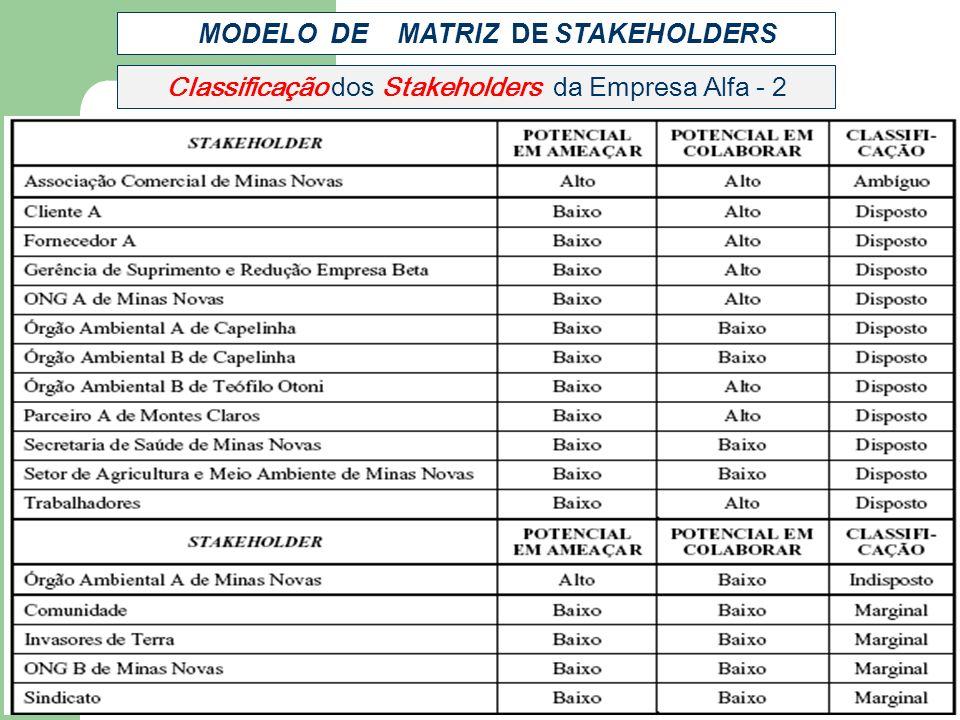 MODELO DE MATRIZ DE STAKEHOLDERS