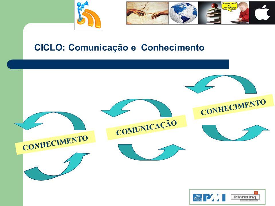 CICLO: Comunicação e Conhecimento