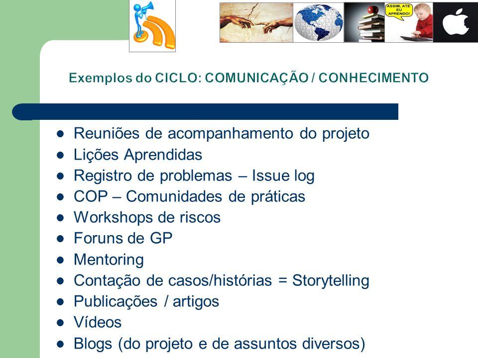 Exemplos do CICLO: COMUNICAÇÃO / CONHECIMENTO