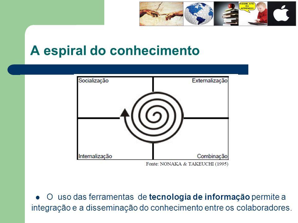 A espiral do conhecimento