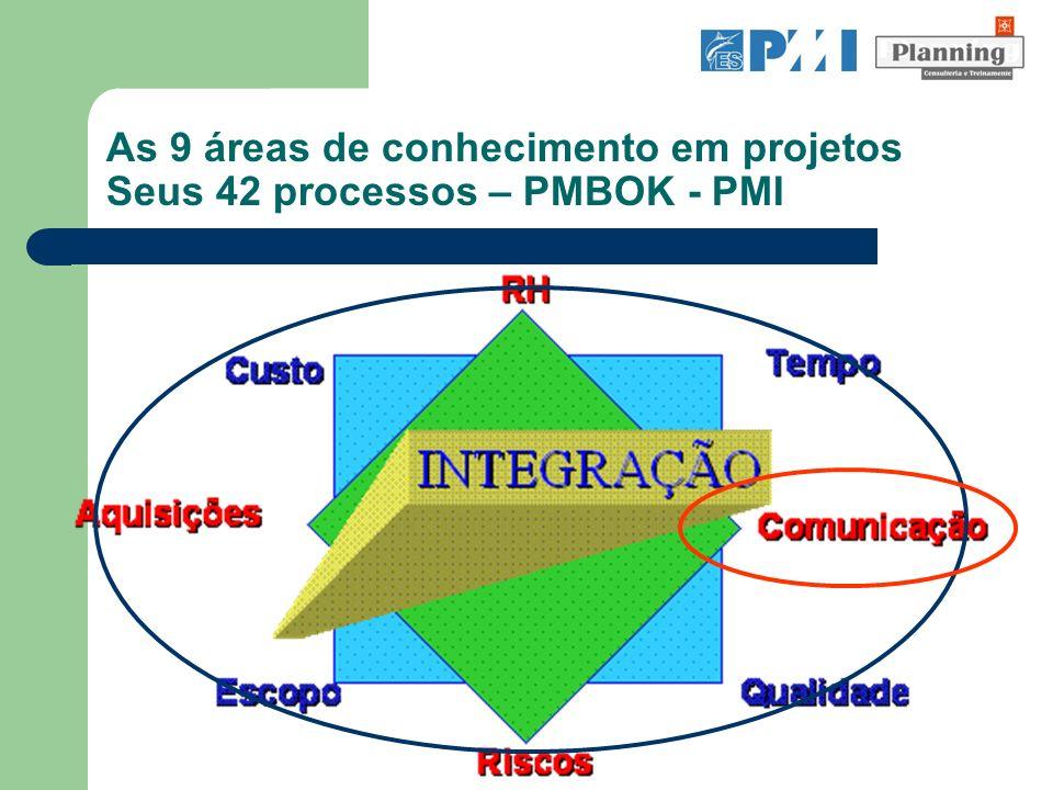 As 9 áreas de conhecimento em projetos Seus 42 processos – PMBOK - PMI