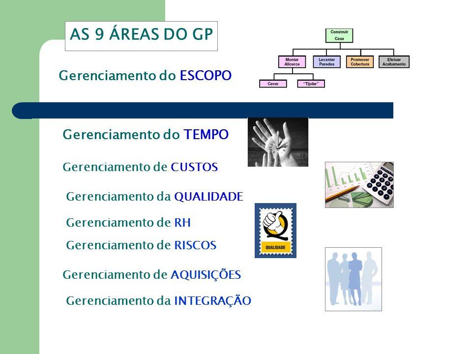 AS 9 ÁREAS DO GP Gerenciamento do ESCOPO Gerenciamento do TEMPO