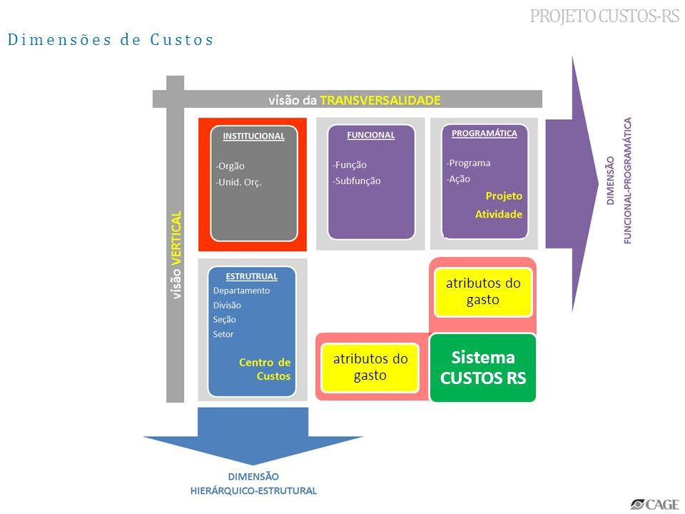 PROJETO CUSTOS-RS Sistema CUSTOS RS Dimensões de Custos