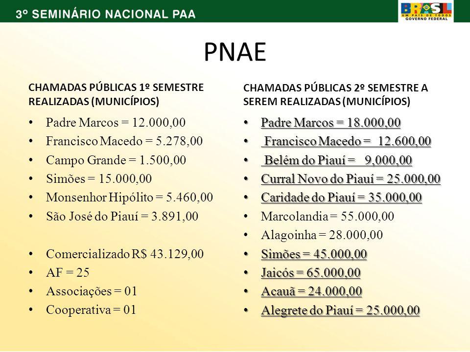PNAE Padre Marcos = 12.000,00 Francisco Macedo = 5.278,00