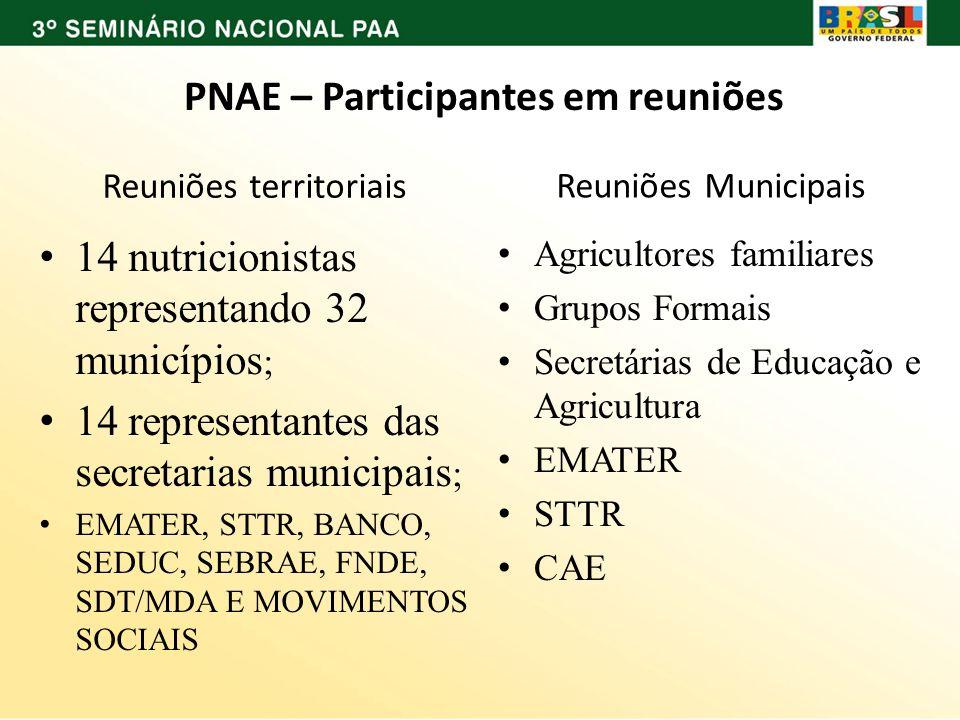 PNAE – Participantes em reuniões