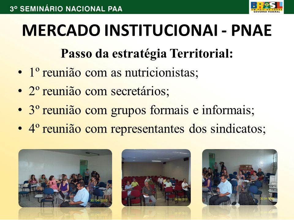 MERCADO INSTITUCIONAI - PNAE