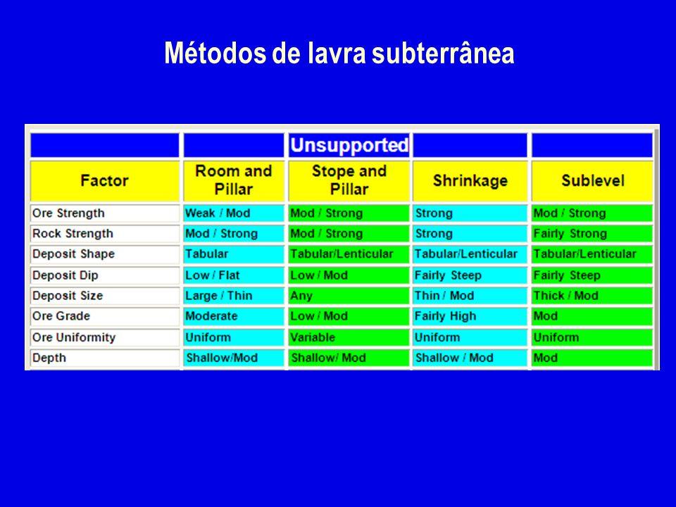 Métodos de lavra subterrânea